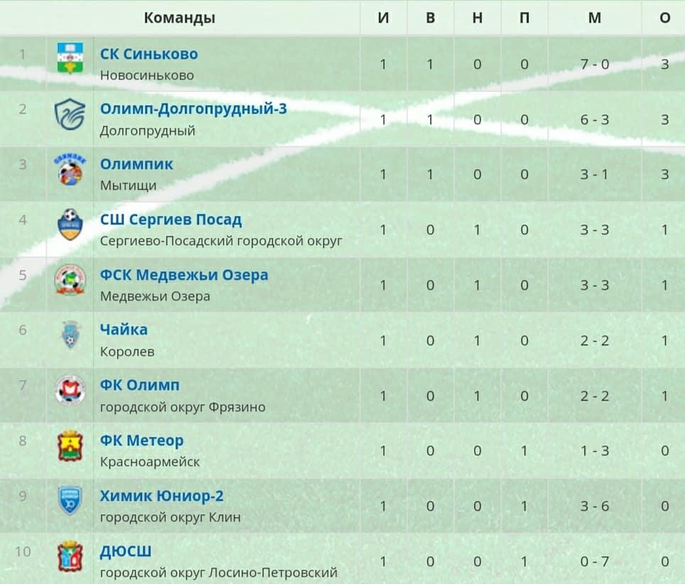 1 тур Первенства Московской области по футболу среди мужских команд